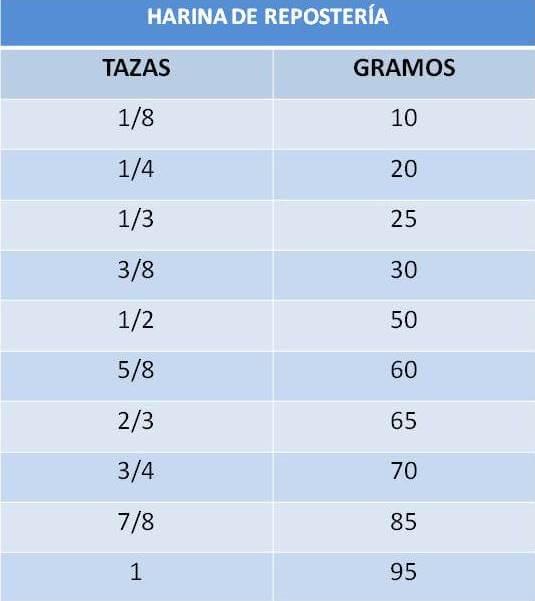 Tabla equivalencia tazas en gramos de harina de reposteria